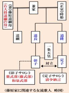 藤原家 略図
